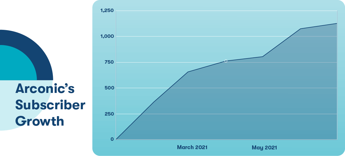 Arconic Subscriber Growth Chart