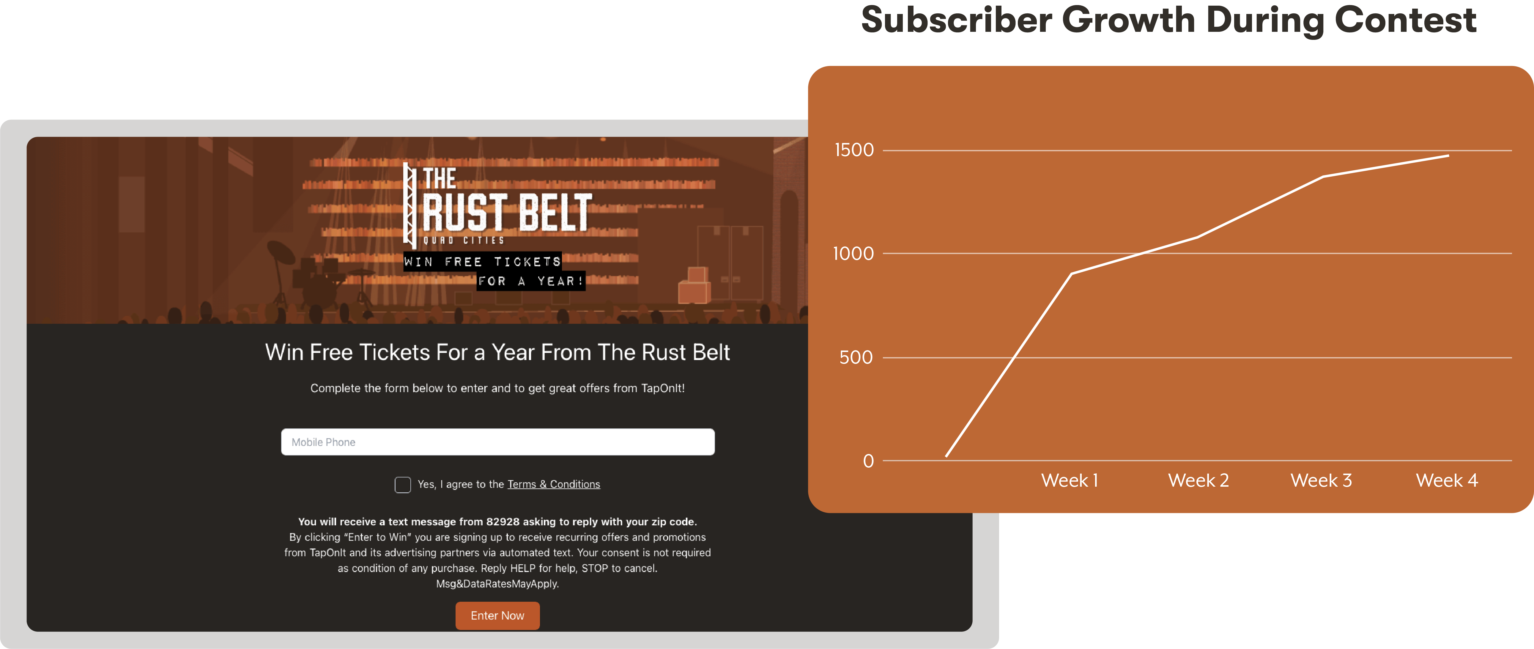 Rust Belt Contest Page and Subscriber Growth Chart